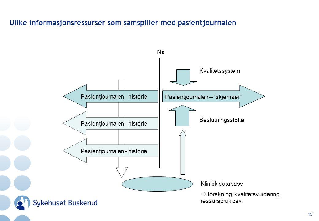 15 Ulike informasjonsressurser som samspiller med pasientjournalen Nå Pasientjournalen – skjemaer Kvalitetssystem Klinisk database  forskning, kvalitetsvurdering, ressursbruk osv.