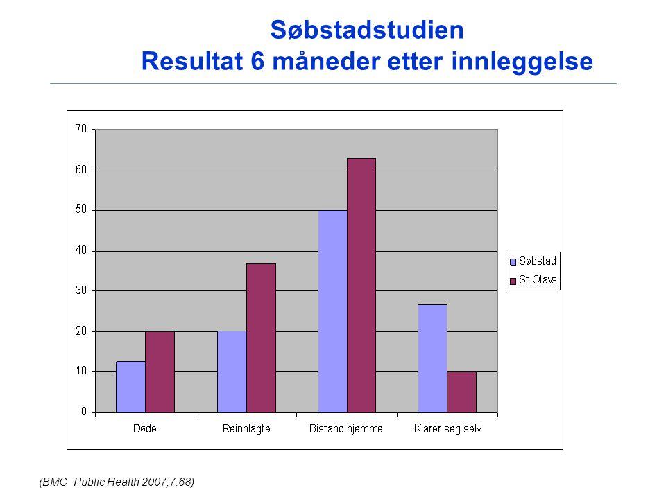 Søbstadstudien Resultat 6 måneder etter innleggelse (BMC Public Health 2007;7:68)