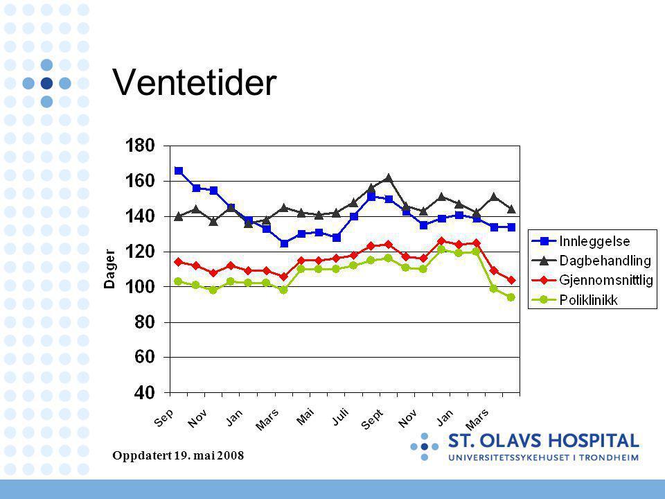 Ventetider Oppdatert 19. mai 2008