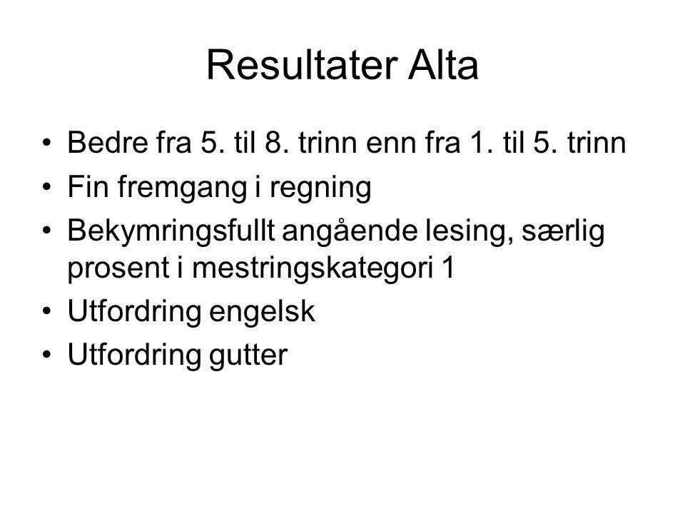 Resultater Alta Bedre fra 5. til 8. trinn enn fra 1. til 5. trinn Fin fremgang i regning Bekymringsfullt angående lesing, særlig prosent i mestringska