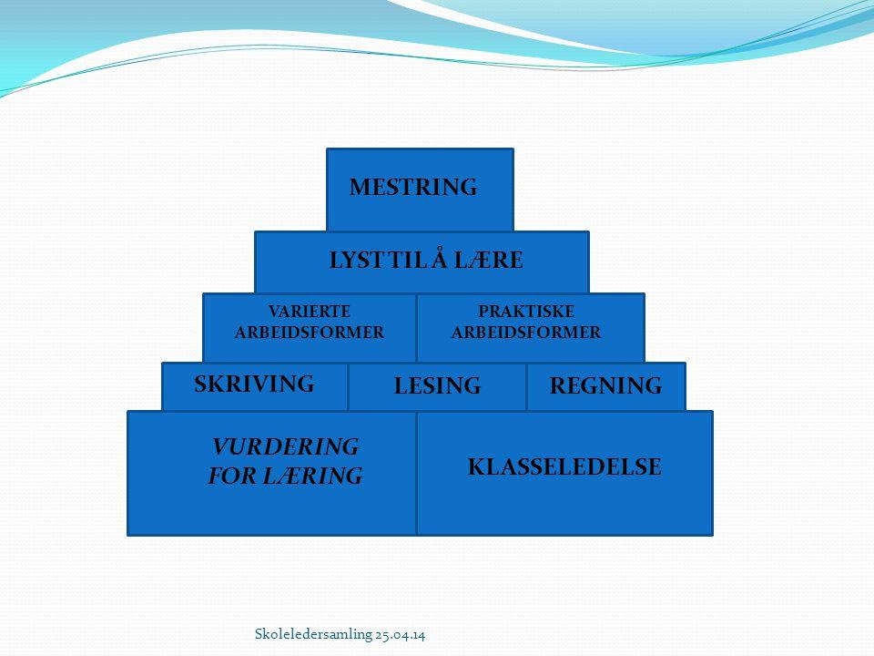 Dag 1 Oppstart 10:30 To halvdagskurs Slutt 17:30 Tema Læreplanmystikk (Læreplan) Motivasjon og lærelyst (Læringsmiljø) Relasjoner (Læringsmiljø) Forebyggende språk og leseutvikling (Lesing) Regning i alle fag (regning) Begynneropplæring i matematikk (regning) 1-2 kurs fra skrivesenteret (skriving)