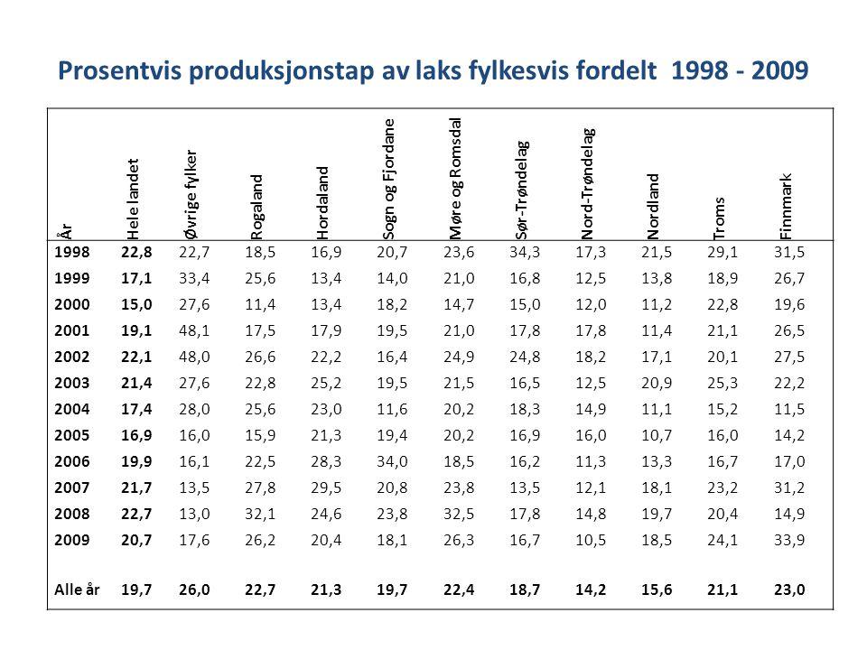År Hele landet Øvrige fylker Rogaland Hordaland Sogn og Fjordane Møre og Romsdal Sør-Trøndelag Nord-Trøndelag Nordland Troms Finnmark 199822,822,718,5