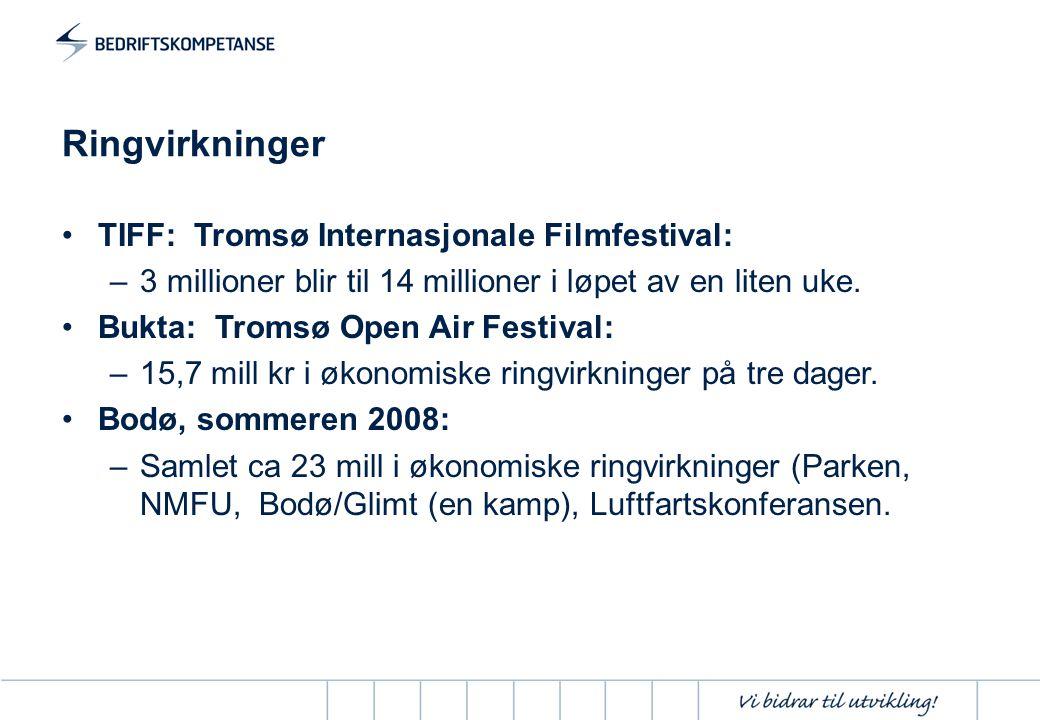 Ringvirkninger TIFF: Tromsø Internasjonale Filmfestival: –3 millioner blir til 14 millioner i løpet av en liten uke. Bukta: Tromsø Open Air Festival: