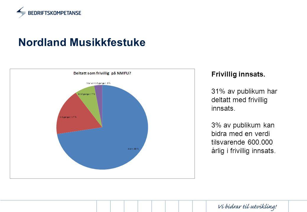Nordland Musikkfestuke Frivillig innsats. 31% av publikum har deltatt med frivillig innsats. 3% av publikum kan bidra med en verdi tilsvarende 600.000