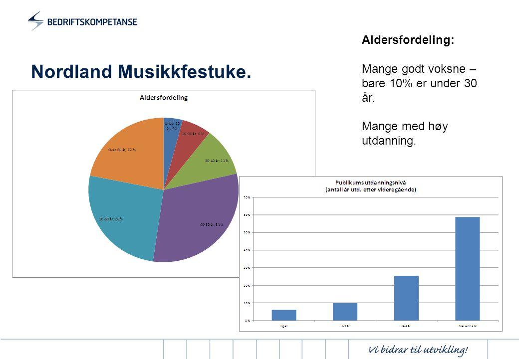 Nordland Musikkfestuke. Aldersfordeling: Mange godt voksne – bare 10% er under 30 år. Mange med høy utdanning.