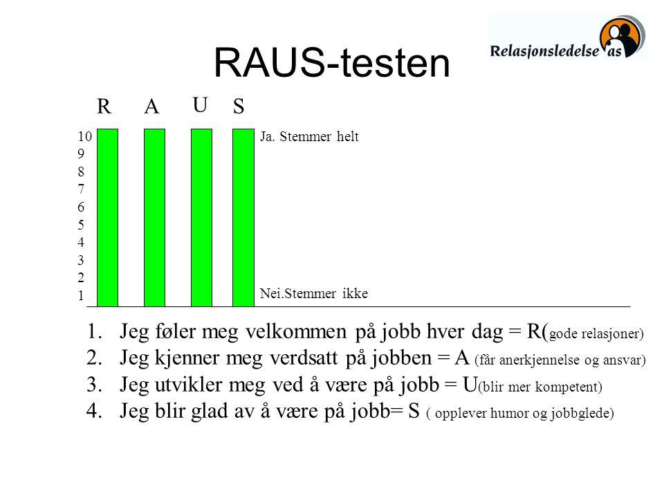 RAUS-testen RA U S 10 9 8 7 6 5 4 3 2 1 Ja. Stemmer helt Nei.Stemmer ikke 1. Jeg føler meg velkommen på jobb hver dag = R( gode relasjoner) 2.Jeg kjen