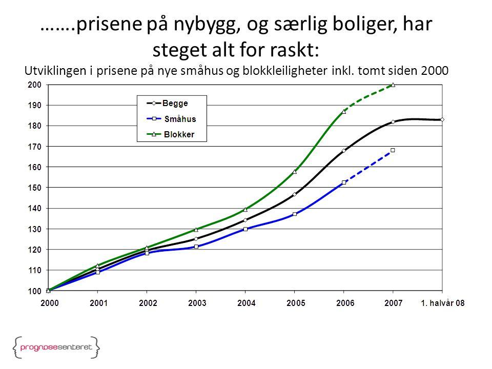 Igangsatt areal til private næringsbygg i tidligere nedgangstider, justert for størrelsen på økonomien