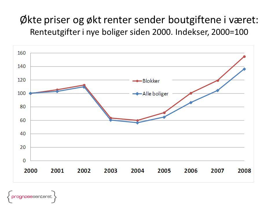 Renteutgifter i nye boliger deflatert med lønnsutviklingen. Indekser, 2000=100
