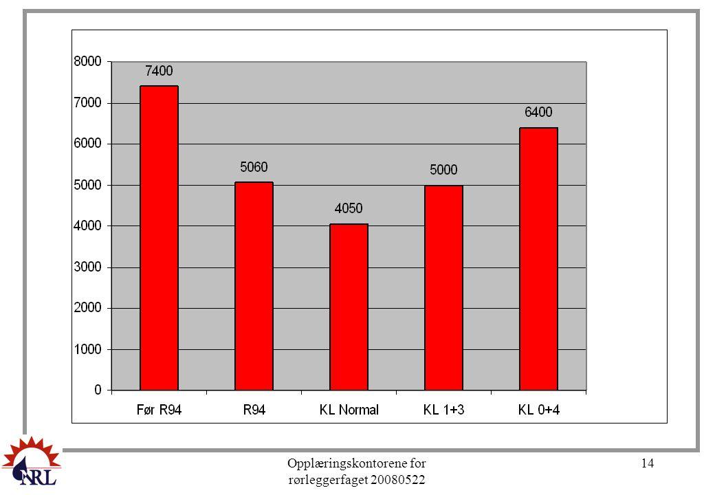 Opplæringskontorene for rørleggerfaget 20080522 14