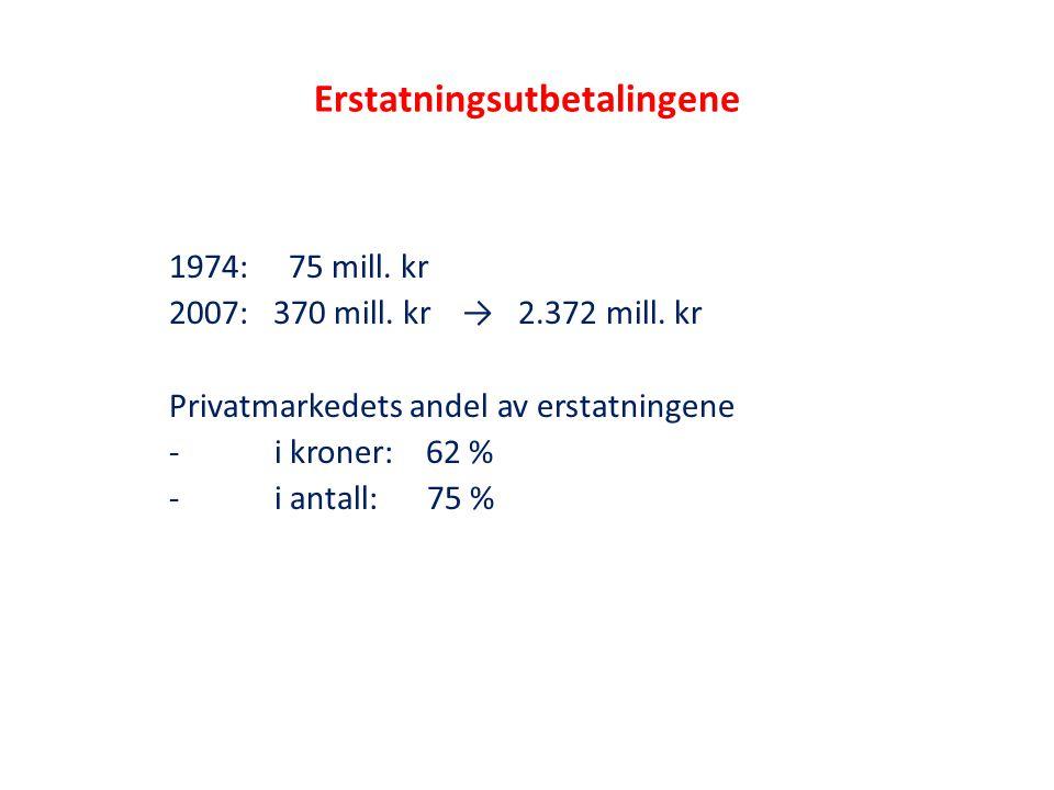 Erstatningsutbetalingene 1974: 75 mill. kr 2007: 370 mill. kr → 2.372 mill. kr Privatmarkedets andel av erstatningene -i kroner: 62 % -i antall: 75 %
