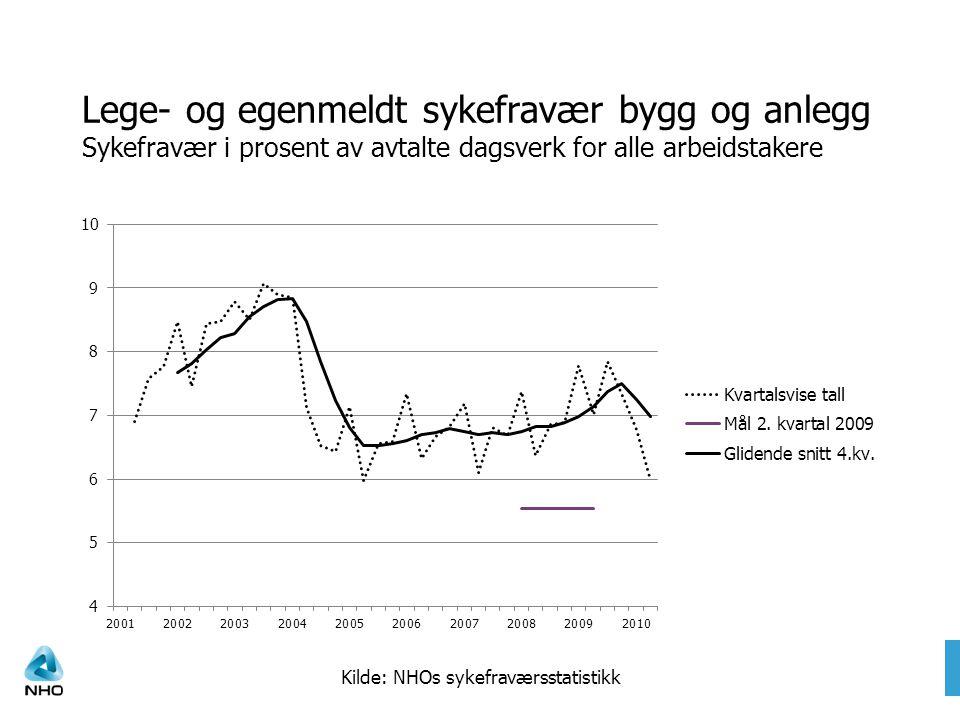 Legemeldt sykefravær bygg og anlegg Kilde: NHOs sykefraværsstatistikk