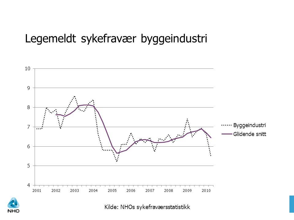 Legemeldt sykefravær byggeindustri Kilde: NHOs sykefraværsstatistikk