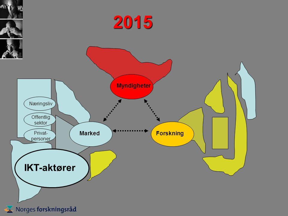 2015 MarkedForskning Myndigheter Næringsliv Offentlig sektor Privat- personer IKT-aktører