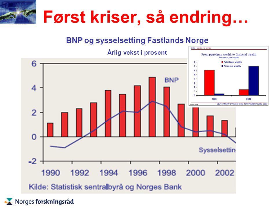 Først kriser, så endring… BNP og sysselsetting Fastlands Norge Årlig vekst i prosent