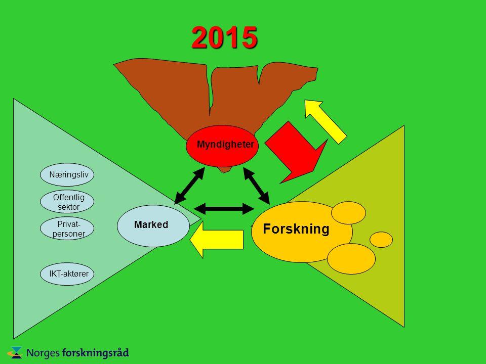2015 Marked Forskning Myndigheter Næringsliv Offentlig sektor Privat- personer IKT-aktører