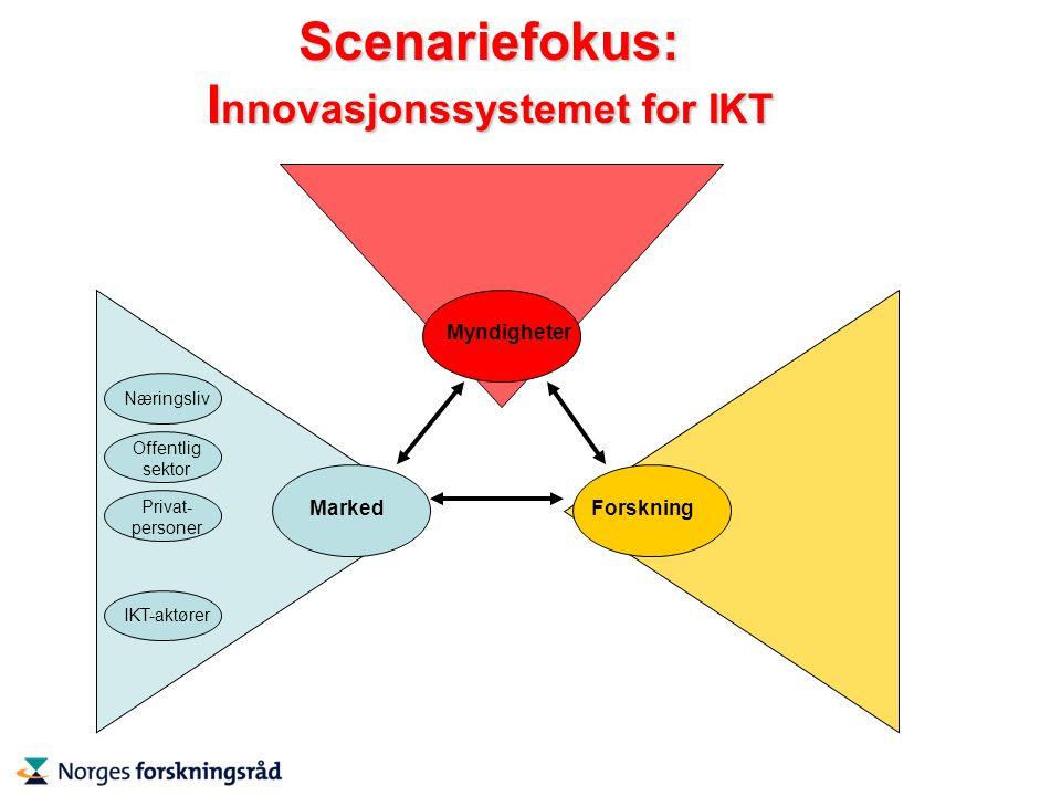 Scenariefokus: I nnovasjonssystemet for IKT MarkedForskning Myndigheter Næringsliv Offentlig sektor Privat- personer IKT-aktører