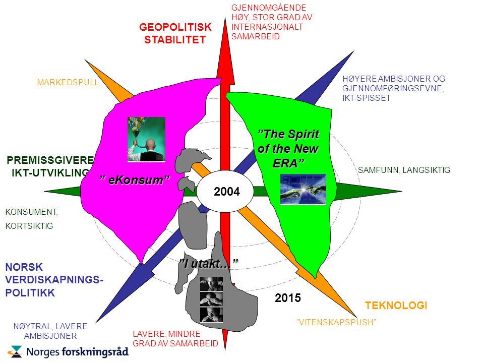 2015 NORSK VERDISKAPNINGS- POLITIKK HØYERE AMBISJONER OG GJENNOMFØRINGSEVNE, IKT-SPISSET NØYTRAL, LAVERE AMBISJONER GEOPOLITISK STABILITET LAVERE, MINDRE GRAD AV SAMARBEID GJENNOMGÅENDE HØY, STOR GRAD AV INTERNASJONALT SAMARBEID TEKNOLOGI VITENSKAPSPUSH MARKEDSPULL SAMFUNN, LANGSIKTIG PREMISSGIVERE IKT-UTVIKLING KONSUMENT, KORTSIKTIG eKonsum I utakt… The Spirit of the New ERA 2004