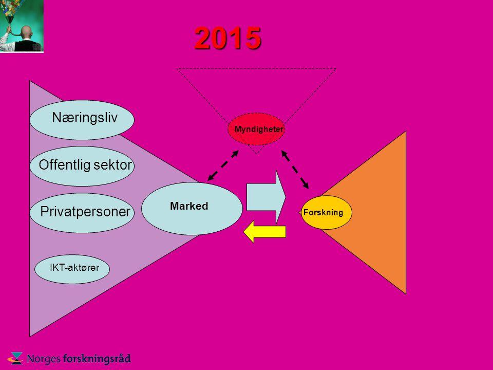 2015 Forskning Myndigheter Marked Næringsliv Offentlig sektor Privatpersoner IKT-aktører