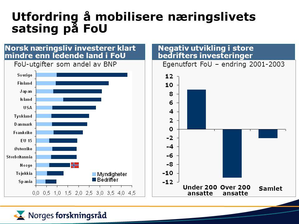 Norsk næringsliv investerer klart mindre enn ledende land i FoU Utfordring å mobilisere næringslivets satsing på FoU Negativ utvikling i store bedrift