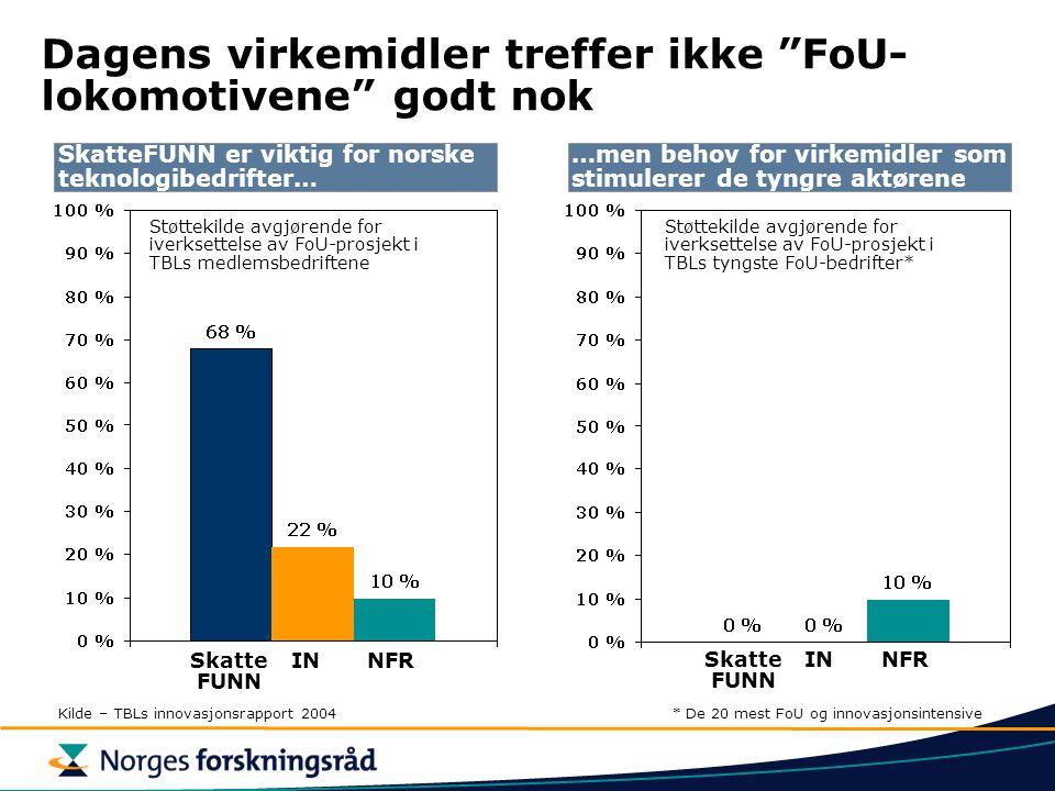 """Dagens virkemidler treffer ikke """"FoU- lokomotivene"""" godt nok Støttekilde avgjørende for iverksettelse av FoU-prosjekt i TBLs medlemsbedriftene Skatte"""