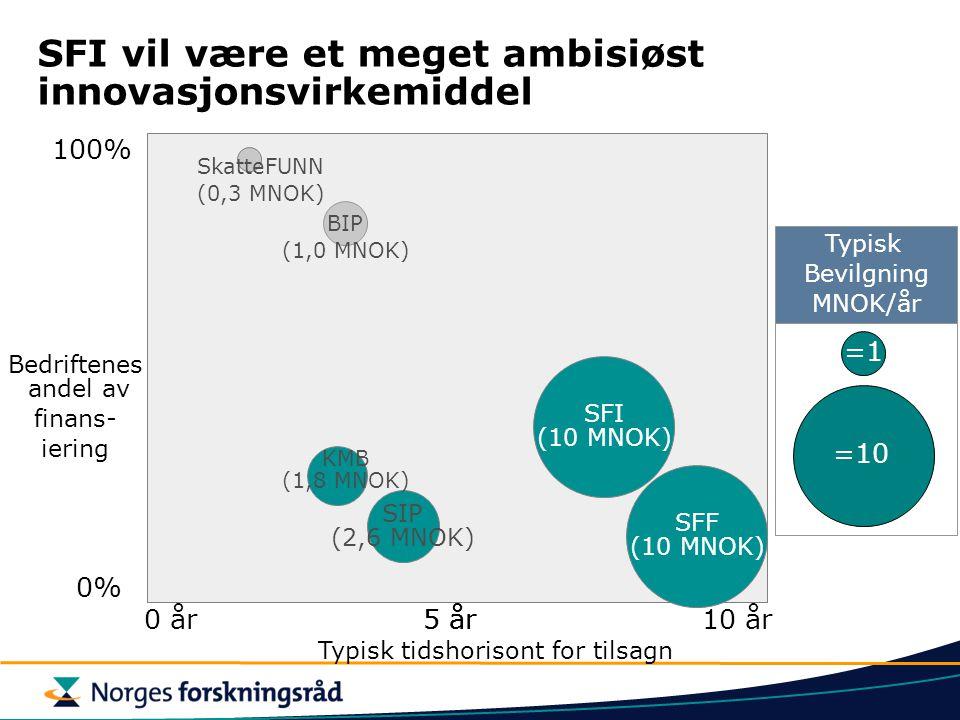 SFI vil være et meget ambisiøst innovasjonsvirkemiddel Typisk tidshorisont for tilsagn 0 år Bedriftenes andel av finans- iering 0% 100% SFI (10 MNOK)