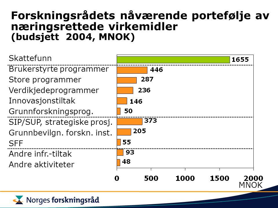Forskningsrådets nåværende portefølje av næringsrettede virkemidler (budsjett 2004, MNOK) Skattefunn Brukerstyrte programmer Store programmer Verdikje
