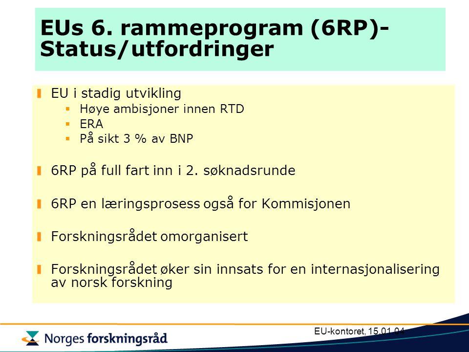 EU-kontoret, 15.01.04 EUs 6. rammeprogram (6RP)- Status/utfordringer EU i stadig utvikling  Høye ambisjoner innen RTD  ERA  På sikt 3 % av BNP 6RP
