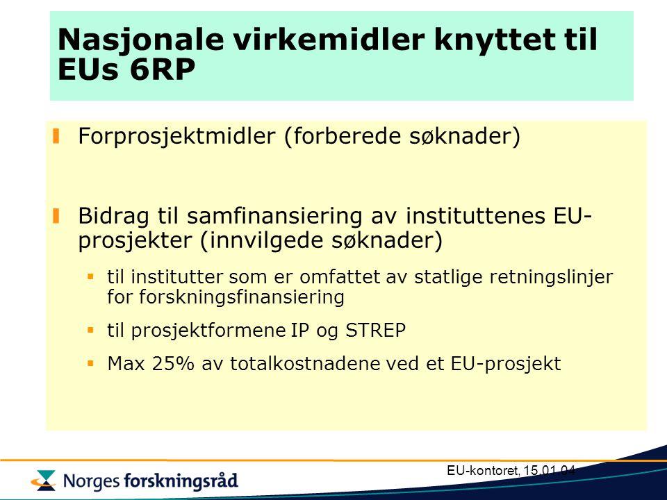 EU-kontoret, 15.01.04 Nasjonale virkemidler knyttet til EUs 6RP Forprosjektmidler (forberede søknader) Bidrag til samfinansiering av instituttenes EU- prosjekter (innvilgede søknader)  til institutter som er omfattet av statlige retningslinjer for forskningsfinansiering  til prosjektformene IP og STREP  Max 25% av totalkostnadene ved et EU-prosjekt
