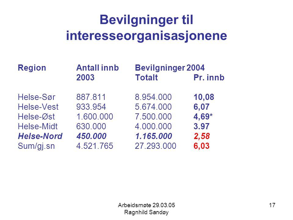 Arbeidsmøte 29.03.05 Ragnhild Sandøy 17 Bevilgninger til interesseorganisasjonene RegionAntall innb Bevilgninger 2004 2003 TotaltPr. innb Helse-Sør887