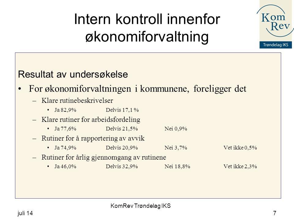KomRev Trøndelag IKS juli 147 Intern kontroll innenfor økonomiforvaltning Resultat av undersøkelse For økonomiforvaltningen i kommunene, foreligger det –Klare rutinebeskrivelser Ja 82,9%Delvis 17,1 % –Klare rutiner for arbeidsfordeling Ja 77,6%Delvis 21,5%Nei 0,9% –Rutiner for å rapportering av avvik Ja 74,9%Delvis 20,9%Nei 3,7%Vet ikke 0,5% –Rutiner for årlig gjennomgang av rutinene Ja 46,0%Delvis 32,9%Nei 18,8%Vet ikke 2,3%
