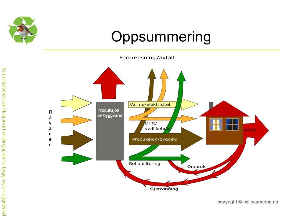 Kurs utarbeidet av Nasjonal handlingsplan for bygg- og anleggsavfall Oppsummering