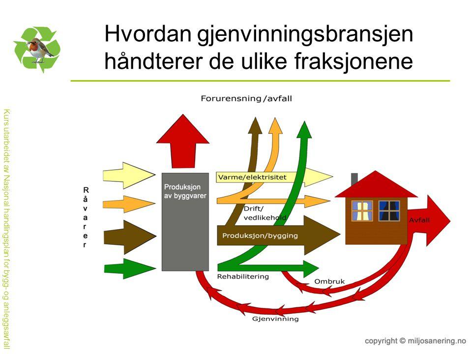 Kurs utarbeidet av Nasjonal handlingsplan for bygg- og anleggsavfall Hvordan gjenvinningsbransjen håndterer de ulike fraksjonene