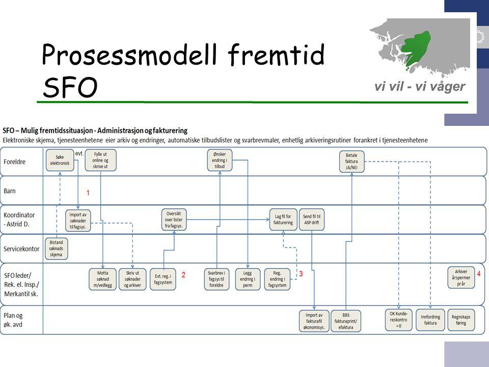 Prosessmodell fremtid SFO