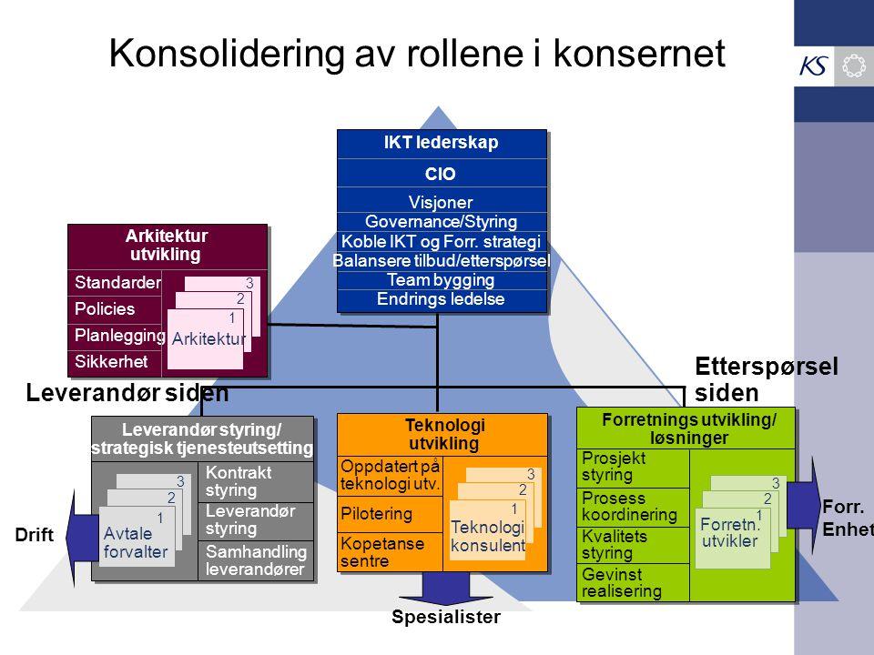 Konsolidering av rollene i konsernet IKT lederskap CIO Visjoner Governance/Styring Koble IKT og Forr. strategi Balansere tilbud/etterspørsel Team bygg