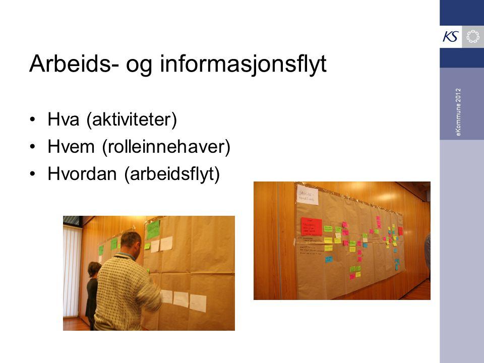 eKommune 2012 Arbeids- og informasjonsflyt Hva (aktiviteter) Hvem (rolleinnehaver) Hvordan (arbeidsflyt)
