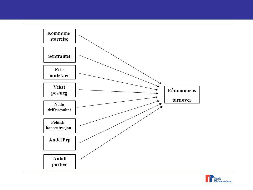 Rådmannens turnover Kommune- størrelse Sentralitet Netto driftsresultat Frie inntekter Politisk konsentrasjon Vekst pos/neg Andel Frp Antall partier