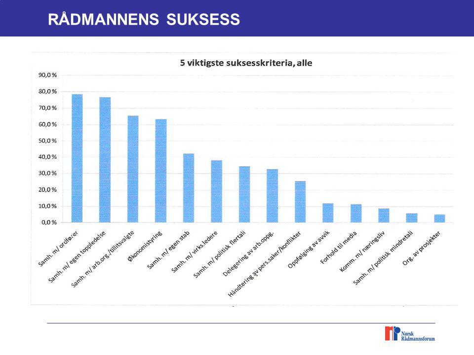 Resultatet fra KS-underrsøkelsen RÅDMANNENS SUKSESS