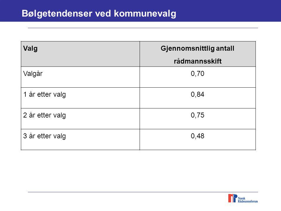 Valg Gjennomsnittlig antall rådmannsskift Valgår0,70 1 år etter valg0,84 2 år etter valg0,75 3 år etter valg0,48 Bølgetendenser ved kommunevalg