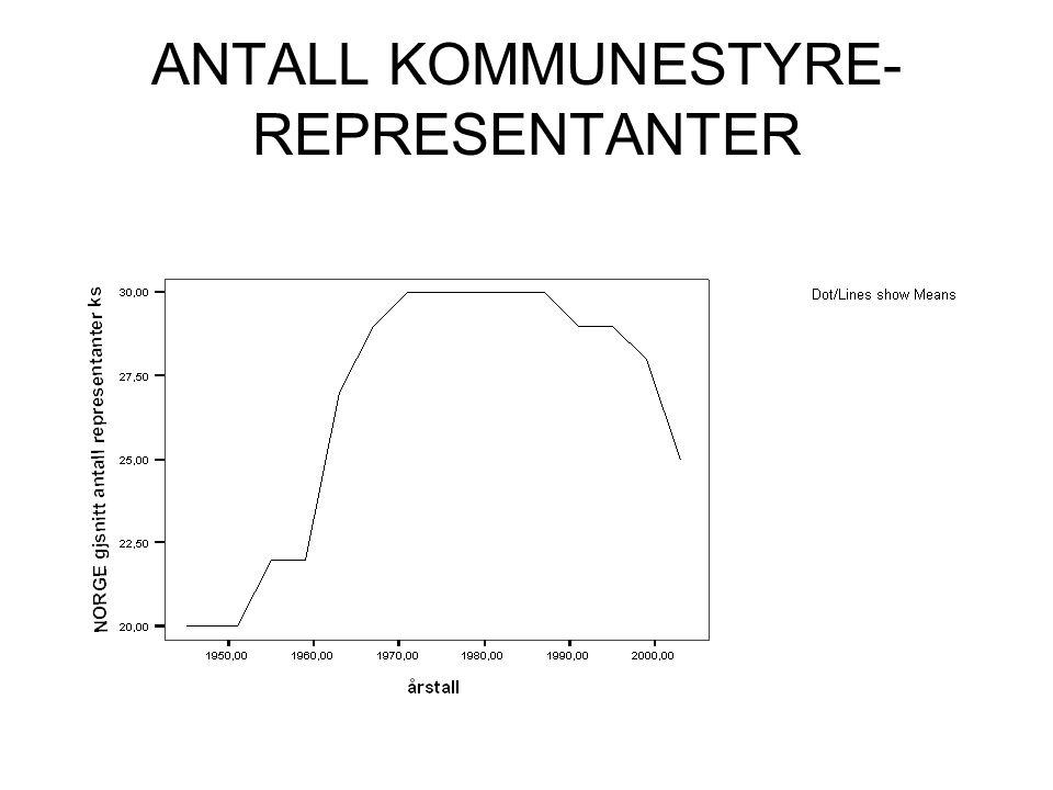 ANTALL KOMMUNESTYRE- REPRESENTANTER