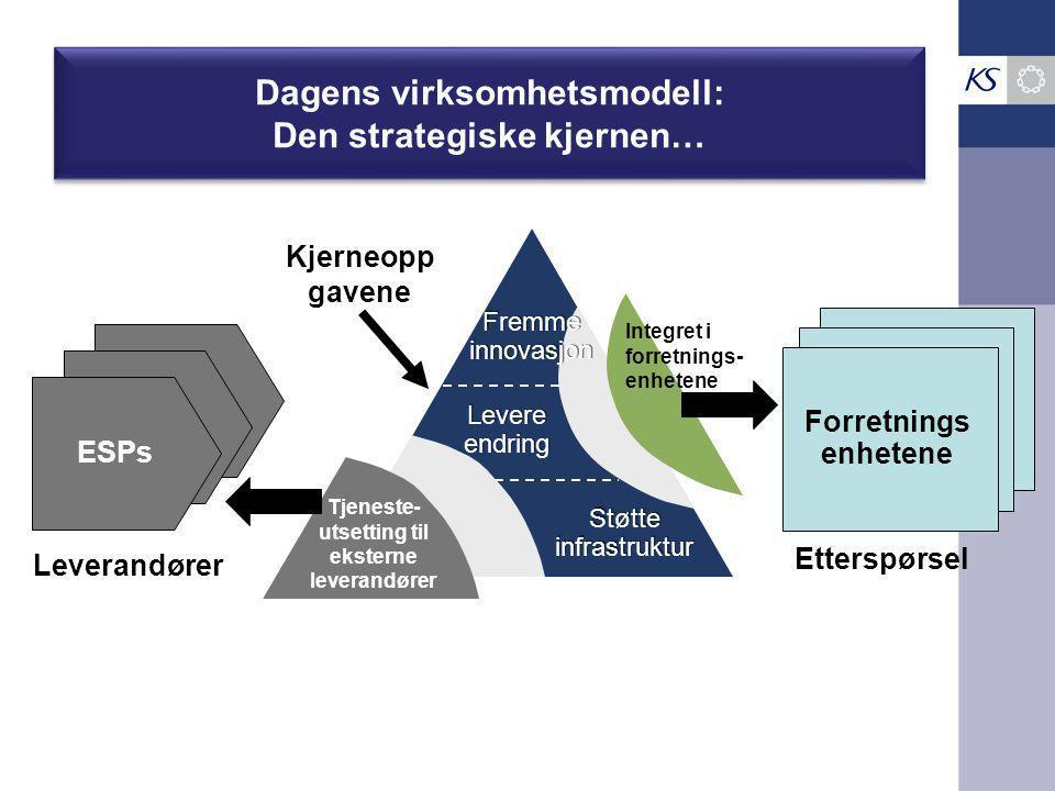 Dagens virksomhetsmodell: Den strategiske kjernen… Fremme innovasjon Fremme innovasjon Levere endring Støtte infrastruktur Kjerneopp gavene ESPs Tjeneste- utsetting til eksterne leverandører Leverandører Forretnings enhetene Integret i forretnings- enhetene Etterspørsel