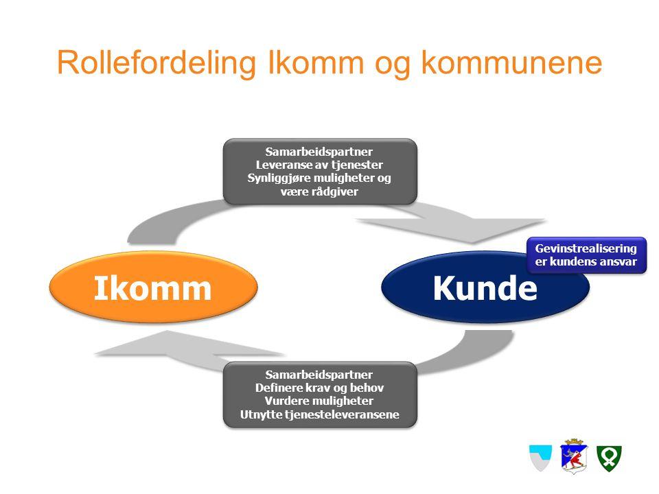 Rollefordeling Ikomm og kommunene Ikomm Kunde Gevinstrealisering er kundens ansvar Samarbeidspartner Leveranse av tjenester Synliggjøre muligheter og