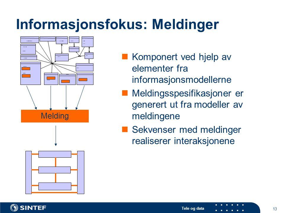 Tele og data 13 Informasjonsfokus: Meldinger Komponert ved hjelp av elementer fra informasjonsmodellerne Meldingsspesifikasjoner er generert ut fra modeller av meldingene Sekvenser med meldinger realiserer interaksjonene Melding