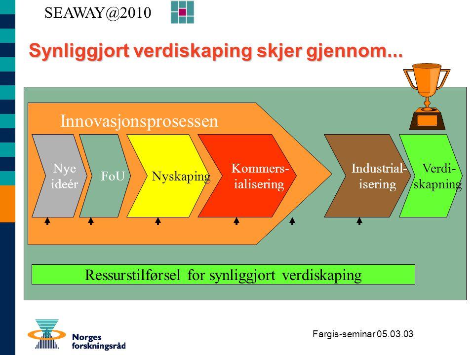 Fargis-seminar 05.03.03 Synliggjort verdiskaping skjer gjennom... Nye ideér FoU Kommers- ialisering Industrial- isering Nyskaping Verdi- skapning Ress