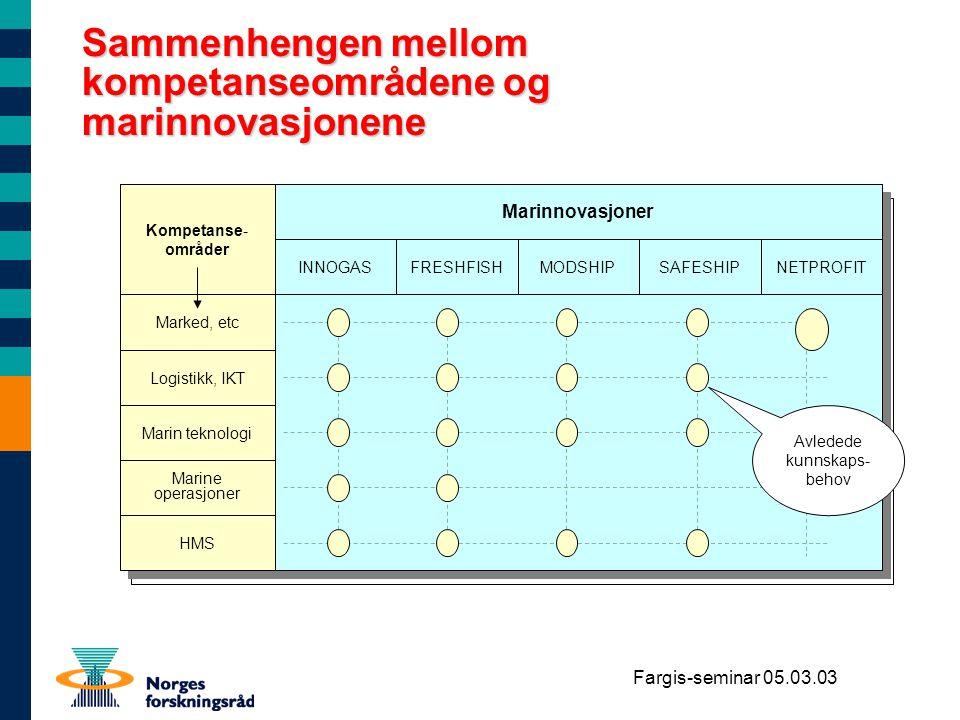 Fargis-seminar 05.03.03 Sammenhengen mellom kompetanseområdene og marinnovasjonene INNOGASFRESHFISHMODSHIPSAFESHIPNETPROFIT Marked, etc Logistikk, IKT