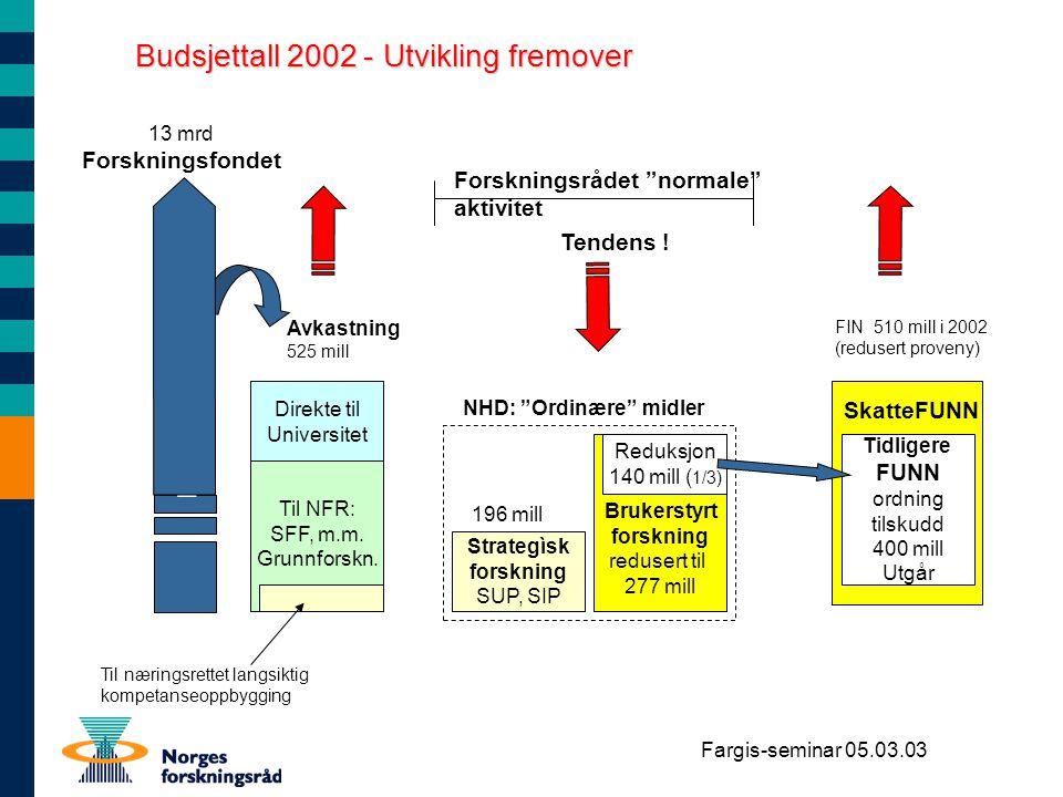 Fargis-seminar 05.03.03 FIN 510 mill i 2002 (redusert proveny) SkatteFUNN Budsjettall 2002 - Utvikling fremover Brukerstyrt forskning redusert til 277
