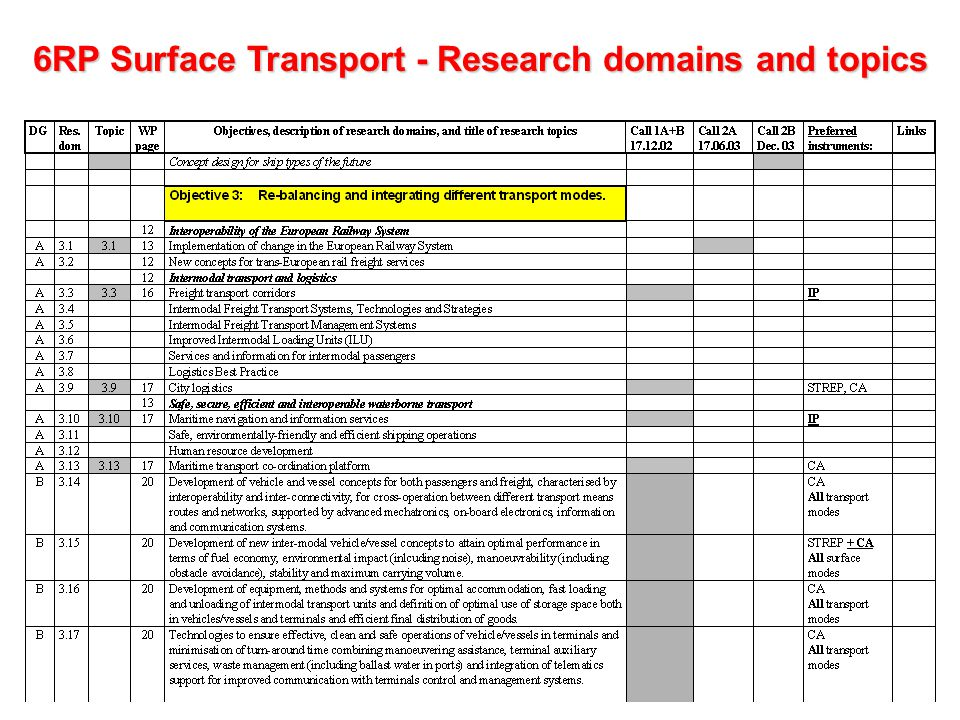 6RP Surface Transport - Research domains and topics