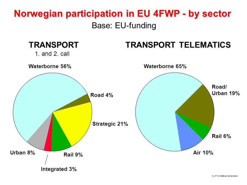 Strategic 21% Road 4% Waterborne 56% Rail 9% Integrated 3% Urban 8% Road/ Urban 19% Rail 6% Air 10% Waterborne 65% Ny 07.12.1996/euret/deltkake Norwegian participation in EU 4FWP - by sector Base: EU-funding 1.