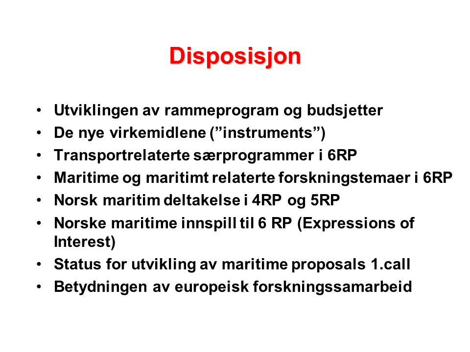 Disposisjon Utviklingen av rammeprogram og budsjetter De nye virkemidlene ( instruments ) Transportrelaterte særprogrammer i 6RP Maritime og maritimt relaterte forskningstemaer i 6RP Norsk maritim deltakelse i 4RP og 5RP Norske maritime innspill til 6 RP (Expressions of Interest) Status for utvikling av maritime proposals 1.call Betydningen av europeisk forskningssamarbeid