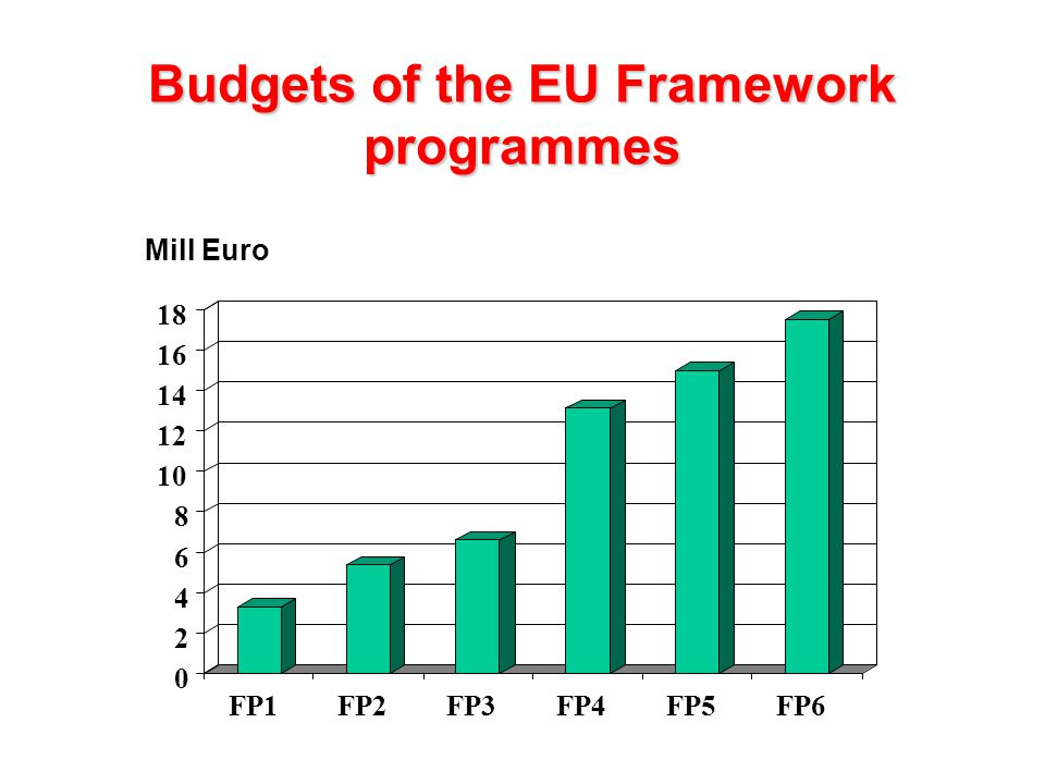 National oriented EuropeanGlobalisation Unpredicta- bility Make to order Evolution of R&D programmes Years 1983 1986 1990 1993 1997 1999 2000 2002 Single Act Maastricht Amsterdam Euro Lisbon Copenhagen FRP´s Market Industry approach Research approach Instru- ments FP1 (83- 87) FP2 (87- 91)FP3 (90- 94) FP4 (94- 98)FP5 (98-02) Technology push Market Pull System oriented Society oriented Sustainability & problem oriented Strategic Research Projects (STREP) Coordinated Actions (CA), Specific Support Actions (SSA) Transforming EU into the worlds most competitive and dynamic economy by 2010 FP6 (02-06) - Creating ERA - Concentration - Assemble critical mass New: - Integrated Project (IP) - Network of Excellence (NoE) Supplier oriented Supplier oriented Environment & Customer driven Concentration Networking Market oriented Animation