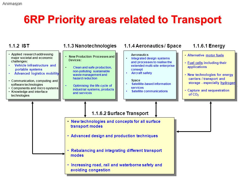 6RP Priority areas related to Transport New technologies and concepts for all surface transport modes Advanced design and production techniques Rebalancing and integrating different transport modes Increasing road, rail and waterborne safety and avoiding congestion New technologies and concepts for all surface transport modes Advanced design and production techniques Rebalancing and integrating different transport modes Increasing road, rail and waterborne safety and avoiding congestion 1.1.6.2 Surface Transport 1.1.2 IST Applied research addressing major societal and economic challenges: Vehicle infrastructure and portable systems Advanced logistics mobility Communication, computing and software technologies Components and micro systems Knowledge and interface technologies Applied research addressing major societal and economic challenges: Vehicle infrastructure and portable systems Advanced logistics mobility Communication, computing and software technologies Components and micro systems Knowledge and interface technologies 1.1.6.1 Energy Alternative motor fuels Fuel cells including their applications New technologies for energy carriers / transport and storage - especially hydrogen Capture and sequestration of CO 2 Alternative motor fuels Fuel cells including their applications New technologies for energy carriers / transport and storage - especially hydrogen Capture and sequestration of CO 2 Aeronautics Integrated design systems and processes to realise the extended multi-site enterprise consept Aircraft safety Space Satelilite-based information services Satellite communications Aeronautics Integrated design systems and processes to realise the extended multi-site enterprise consept Aircraft safety Space Satelilite-based information services Satellite communications 1.1.4 Aeronautics / Space1.1.3 Nanotechnologies New Production Processes and Devices: Clean and safe production, non-polluting sustainable waste management and hazard reduction Optimising the life-cycle of industrial systems, products and services New Production Processes and Devices: Clean and safe production, non-polluting sustainable waste management and hazard reduction Optimising the life-cycle of industrial systems, products and services Animasjon